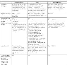Table 1 From A New Era In Citation And Bibliometric Analyses Web Of