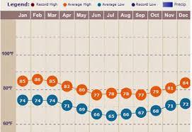 Rio De Janeiro Climate Chart Rio De Janeiro Weather Weather Forecast And Live Satelite
