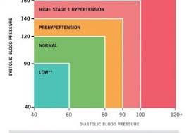 Blood Pressure Diagram Blood Pressure Chart Hypotension Low Blood Pressure Hypotension