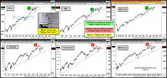 Indexnasdaq Ixic Chart Stock Market Nears The Moment Of Truth See It Market