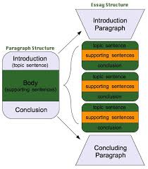 a good essay structure to writing a good essay you can see here how the structure of a good
