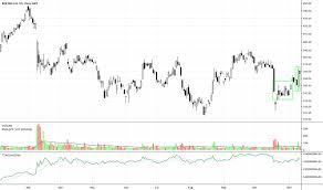 Ba Stock Price And Chart Nyse Ba Tradingview