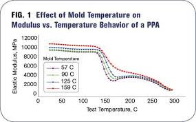 The Importance Of Melt Mold Temperature Plastics Technology
