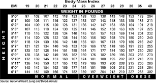 Healthy Muscle Mass Percentage Chart 71 Described Muscle Mass Women Chart