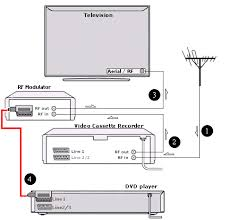 hookup diagram rf modulator dvd tv uk how to hook up a dvd player to your older tv using an rf modulator