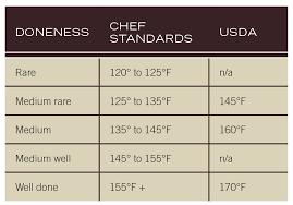 Steak Temperature Chart Steak Grilling Times Chart Www Bedowntowndaytona Com