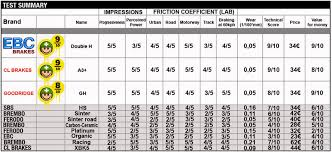 Ebc Brake Pads Chart Ebc Brakes Outright Winners 1st In Performance And Value