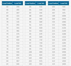 Load Index Chart Load Index Chart