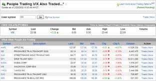 Vix And More Who Trades The Vix And Vxx