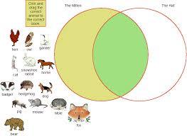 Kidspiration Venn Diagram Ms Yarbroughs Class