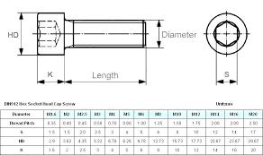 Socket Head Cap Screws Dimensions Thenativecreative Co