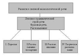 Курсовая работа Теоретико методологический анализ формирования  3 2 Содержание коррекционной работы по формированию связной монологической речи у детей старшего дошкольного возраста с ОНРiiiуровня