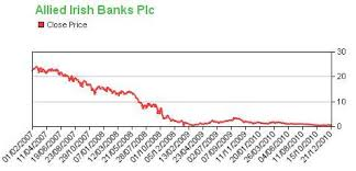 Aib Organisational Chart Risk And The Aib Share Price Collapse The Lost Profit