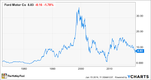 63 Years Later What Can Investors Learn From Fords 1956
