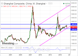 Chinas Shanghai Index Needs To Hold Above 3000 Investing Com