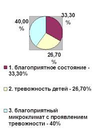 Дипломная работа Влияние супружеских взаимоотношений на  Дипломная работа Влияние супружеских взаимоотношений на воспитание ребёнка в семье ru
