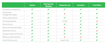 Sophos Comparison Chart The 5 Stages Of A Malware Attack And What To Do Next