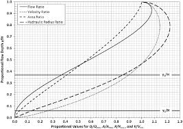 Hydraulic Elements Chart Compute Critical And Normal Depths Of Arch And Elliptical