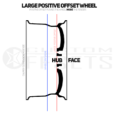 Wheel Offset And Backspacing Explained Custom Offsets