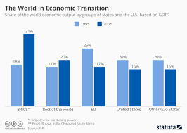 Economic Chart Chart The World Economy Is Shifting To Become More