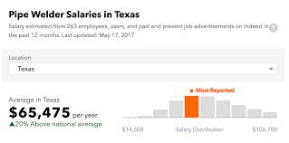 Pipeline Welding Apprentice Welder Salary Texas Welder Certification Training