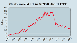 Historical Chart Of Cash Invested In Spdr Gold Etf