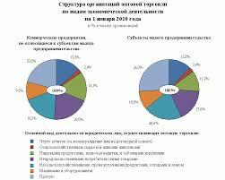 Реферат Современное состояние и перспективы развития оптовой  Современное состояние и перспективы развития оптовой торговли