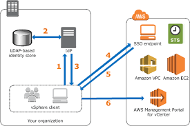 Saml Authentication Option 2 Saml Based Authentication Aws Management Portal