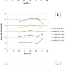 Bilirubin Centile Charts Versus Age At Measurement