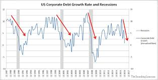 Chart Of The Day Another Indicator Warning Of Recession