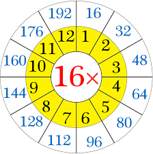 16 Times Table Chart Multiplication Table Of 16 Read And Write The Table Of 16