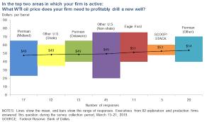 Dallas Fed Energy Survey Dallasfed Org