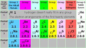 Atomic Structure Nucleus Proton Neutron Electron Mass Charge
