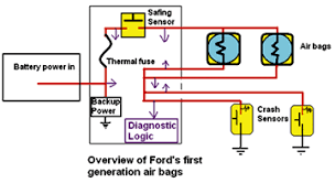 2003 bmw z4 air bag wiring diagram 2003 auto wiring diagram airbag schematic diagram airbag auto wiring diagram database on 2003 bmw z4 air bag wiring diagram