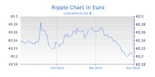 Ripple Coin Price Live Xrp Usd Xrp Eur Xrp Btc