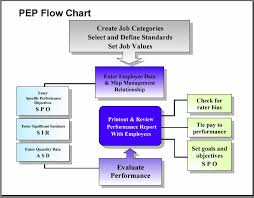 jcm consulting inc product info click for pep flow chart