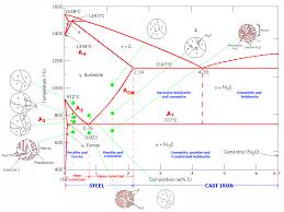 The Iron Carbon Phase Diagram