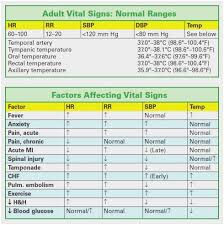 Normal Vital Signs For Elderly Chart 66 True To Life Vital Signs Chart For All Ages