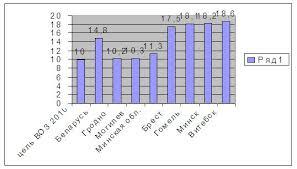 Курсовая Протезирование при полном отсутствии зубов  На диаграмме представлен процент беззубых челюстей в регионах РБ и цели ВОЗ к 2010 году Важно отметить что в Могилевской и Гомельской областях ситуация