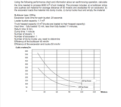 Excavator Cycle Time Estimation Chart Solved Using The Following Performance Chart And Informat