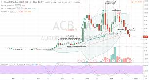 Acb Stock Chart Aurora Cannabis Stock Is Still Not Worth A Buy Markets Insider