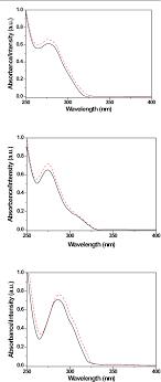 Figure 5 From Photoluminescent Tetrazolate Based Euiii Complexes
