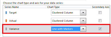 Create A Dual Chart In Excel Trending With A Secondary Axis