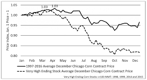 Corn Market Price Chart Pre Harvest Marketing Strategies In Years With High Ending