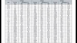 Standard Motor Kw Ratings Chart What Are The Differences Between Ie3 And Ie2 Motors Quora