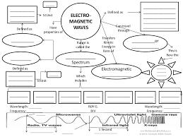 Waves And Electromagnetic Spectrum Worksheet Free Worksheets ...