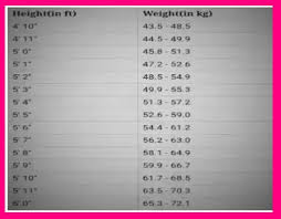 Height Wise Weight Chart India Age Wise Height And Weight