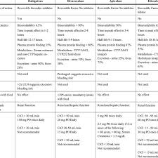 Comparison Of The Noacs Pharmacokinetics Download Table
