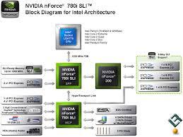 block diagram of motherboard the wiring diagram asus p8z68 v block diagram wiring diagram block diagram