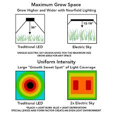 Lighting Coverage Chart Electric Sky 300 V2 Wideband Led Grow Light